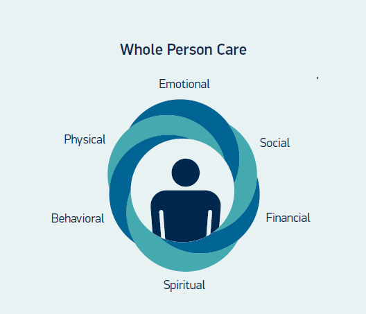 Whole Person Care Samples